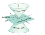 Light-cone-Causal-future-past-and-the-present-plane-of-the-central-event-.png